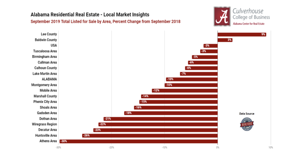 Listing Trends in Alabama's Residential Markets
