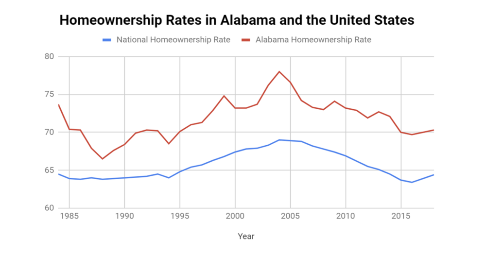 Alabama Homeownership Rates Down Slightly in the Third Quarter