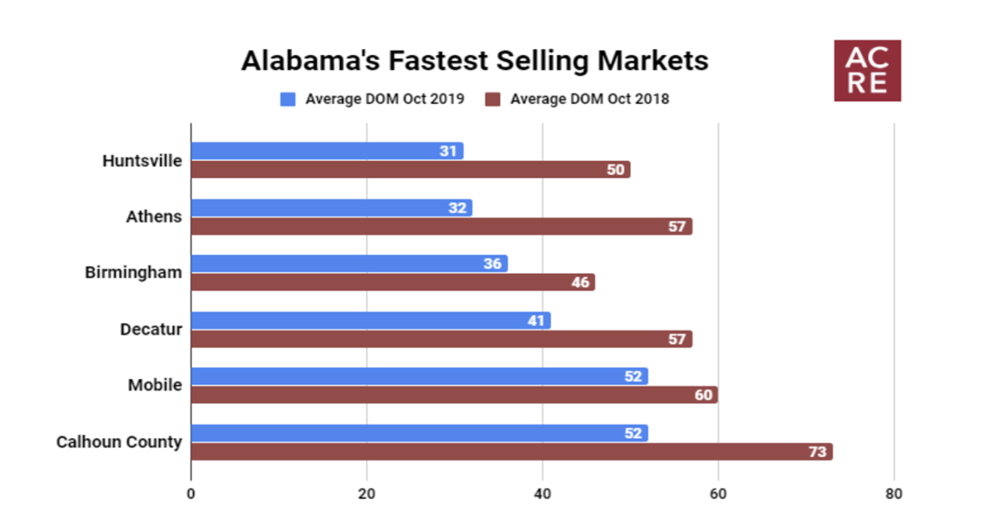 Alabama's Fastest Selling Markets (October 2019)