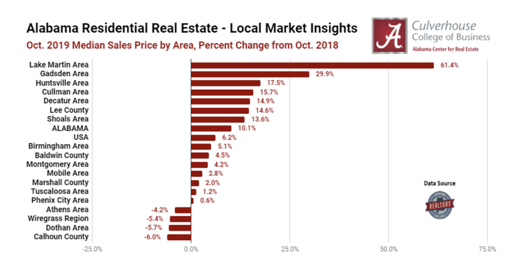 Markets With the Strongest Price Growth in October 2019