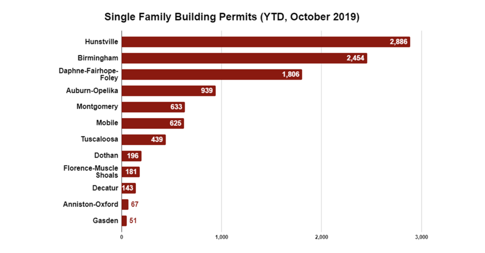 Single Family Building Permits Increase 18% in October 2019