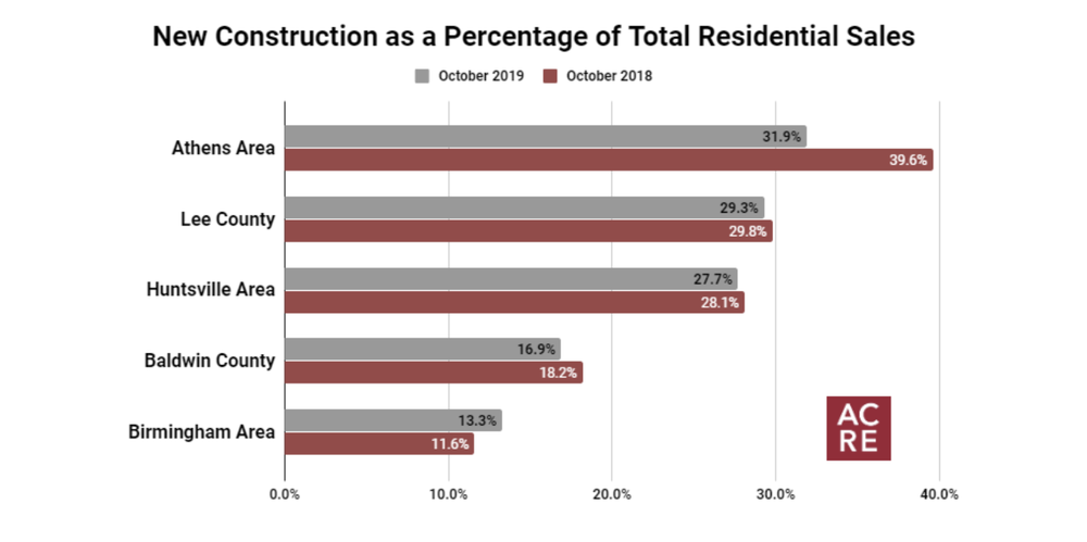 Markets with the Highest Percentage of New Construction Sales - October 2019