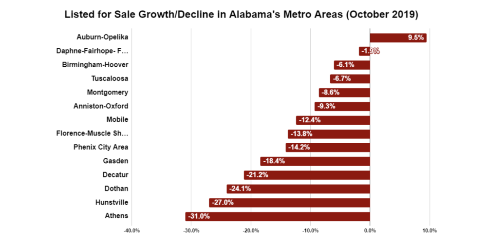 Listing Trends in Alabama's Metro Areas (October 2019)