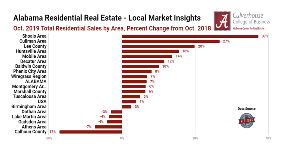 Markets With the Most Sales Growth in October 2019