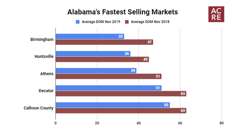Alabama's Fastest Selling Markets (November 2019)