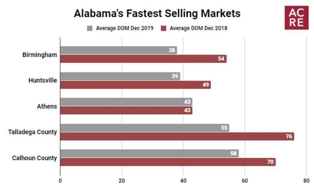 Alabama's Fastest Selling Markets (December 2019)