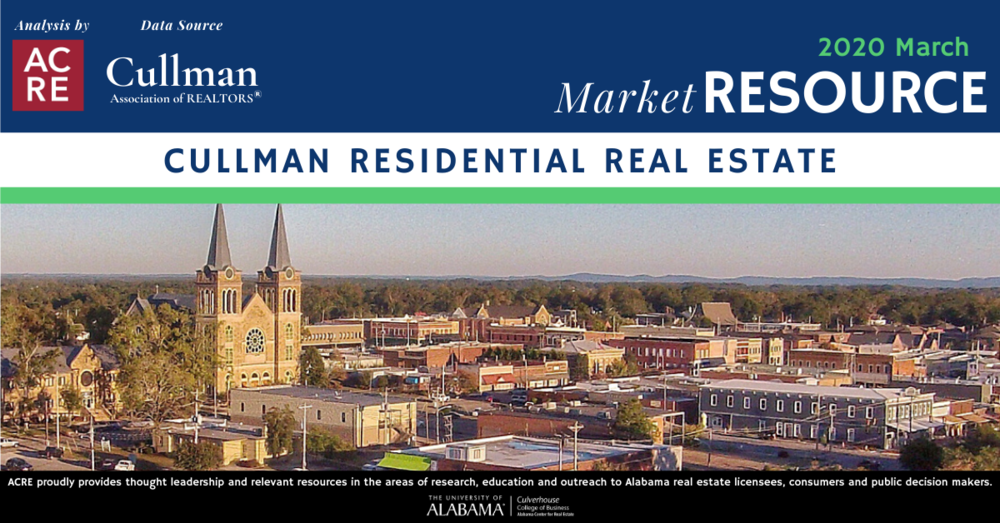 Cullman County Residential Sales Up 7.8% in March 2020