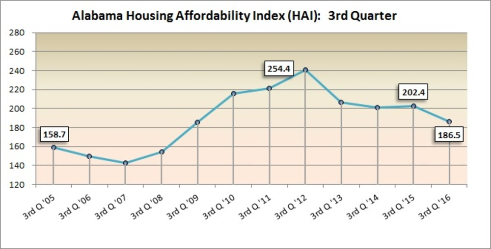 Alabama Affordable Housing Index ticks up in 3Q