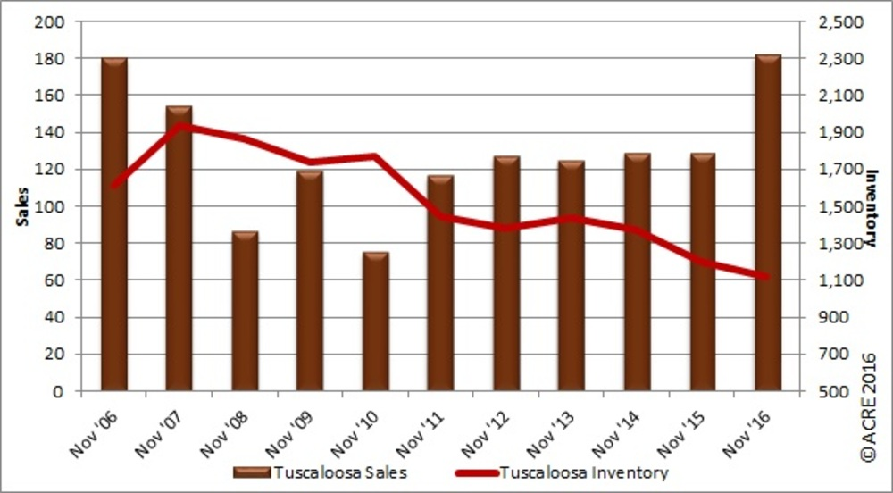 How do Tuscaloosa's home sales in November compare to the past?