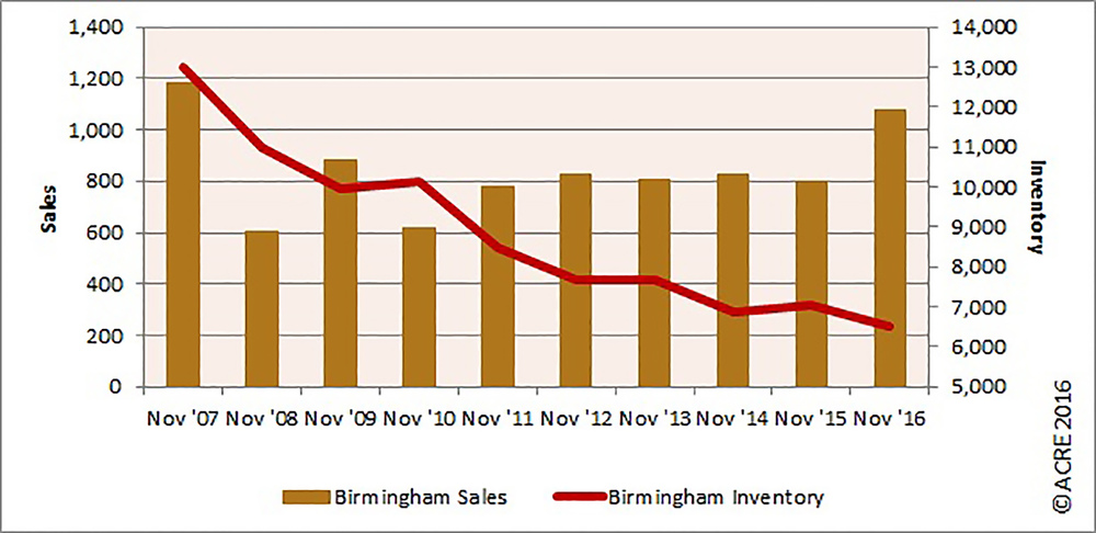 Graph of the Day: Birmingham home sales hit highest November mark since 2007