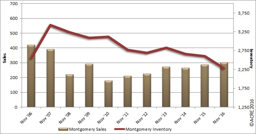 REAL Charts: Montgomery November home sales rise, inventory slips
