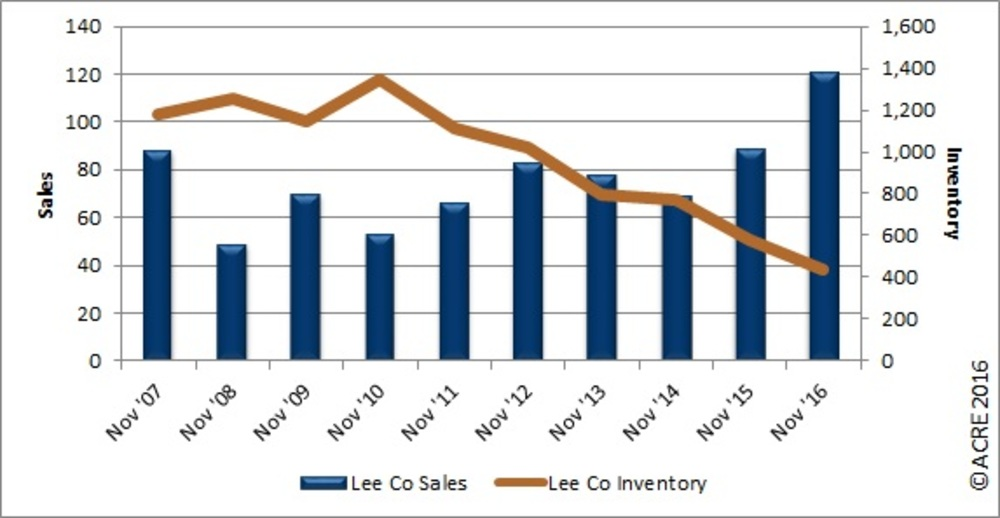 Real Charts: Lee County November home sales highest for the month since 2007