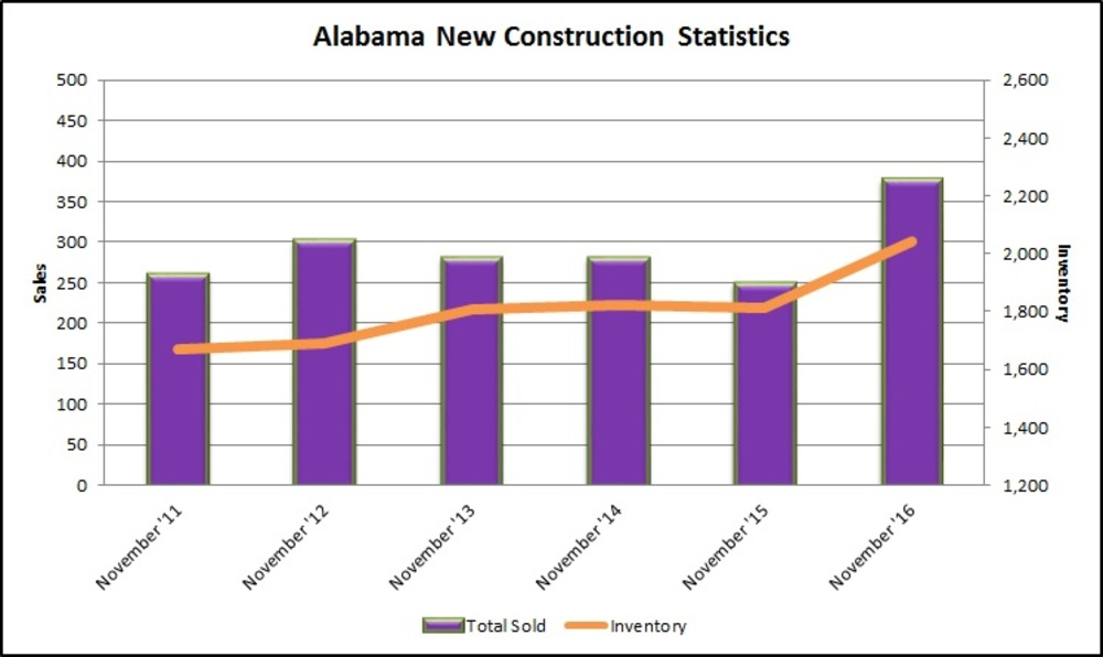 REAL Charts: Alabama new home sales up in November