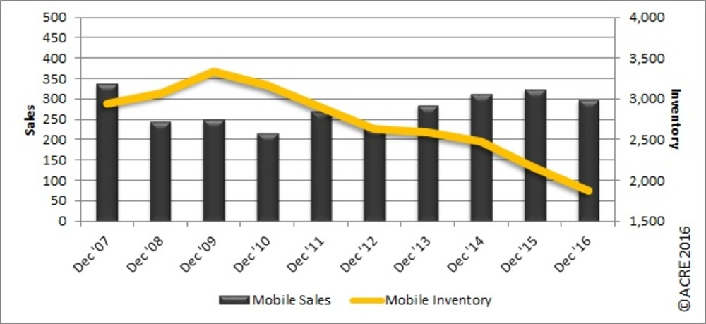 REAL Charts: Mobile home sales hold steady in December, end 2016 up 4 percent