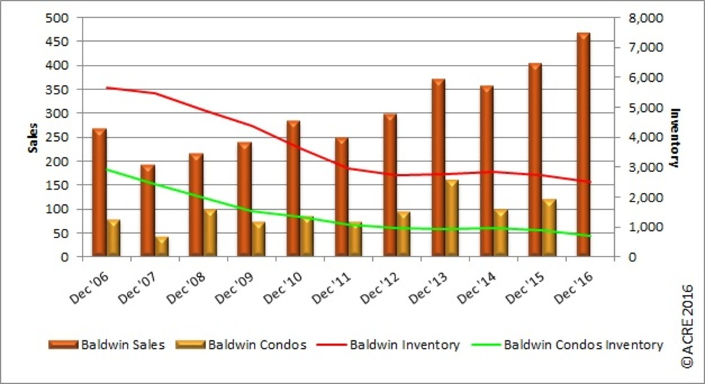 REAL Charts: Baldwin County December home sales up over 2015