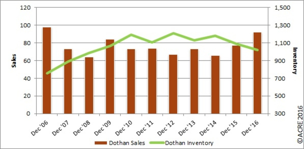 REAL Charts: Dothan home sales up, inventory falls to close out 2016