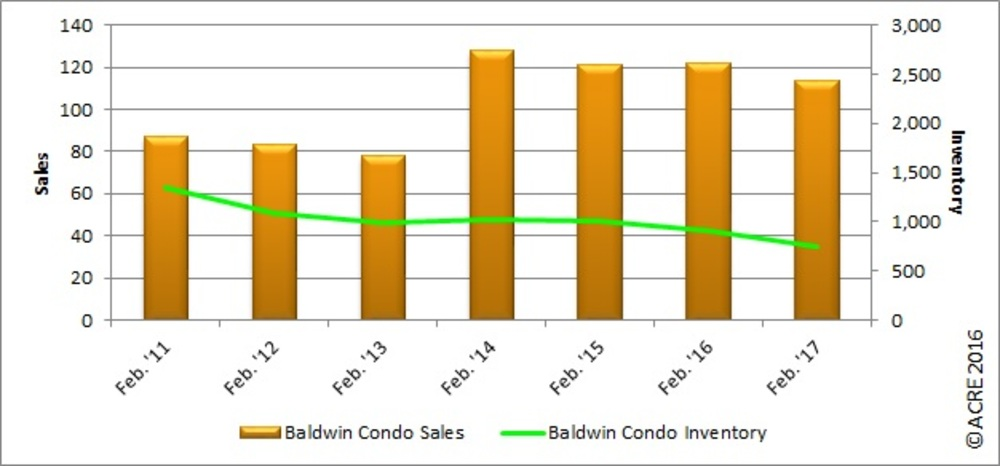 REAL Charts: Gulf Coast condo inventory falls in February
