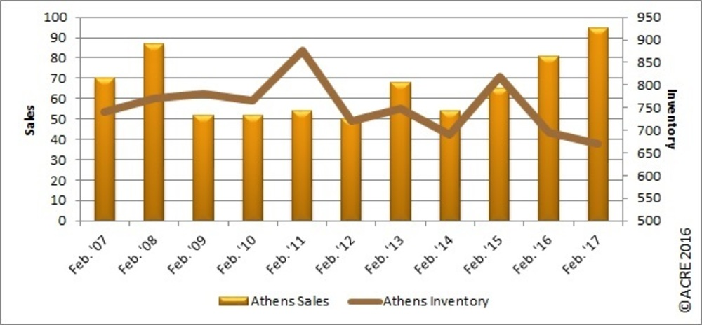 REAL Charts: Athens/Limestone County sales continue to rise in February
