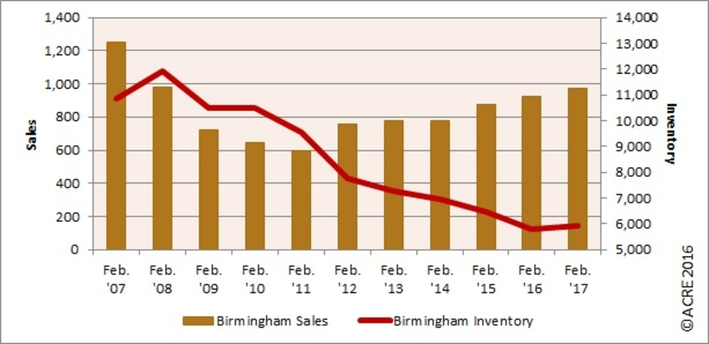 REAL Charts: Magic City home sales up, inventory edges up slightly
