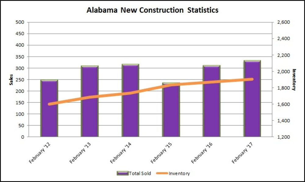 REAL Charts: Alabama new home sales up in February