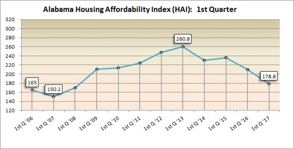 ACRE releases Alabama Affordability Index for 1Q 2017