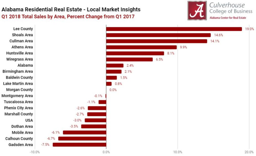 Alabama's Real Estate Markets During the First Quarter of 2018