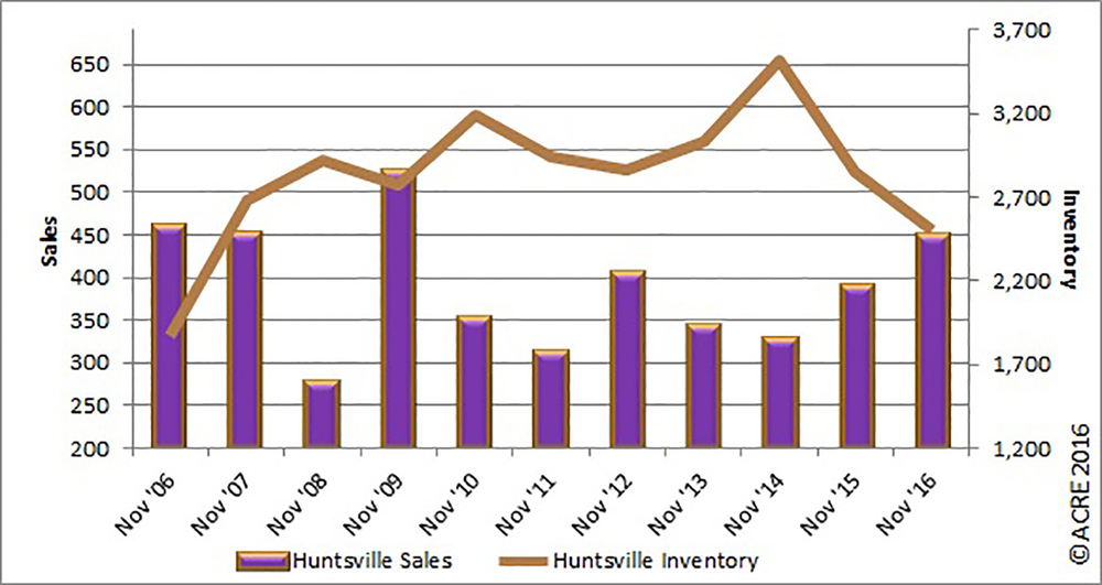 Graph of the Day: Huntsville November home sales highest since 2009